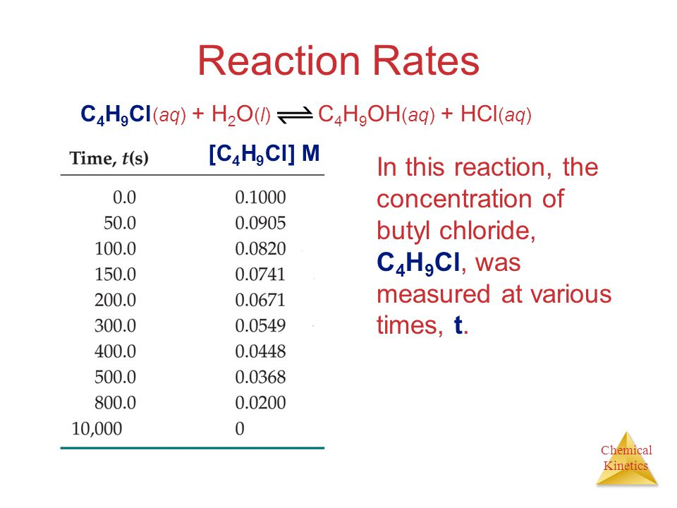 Reaction Rates C4H9Cl(aq) + H2O(l) C4H9OH(aq) + HCl(aq) [C4H9Cl] M.